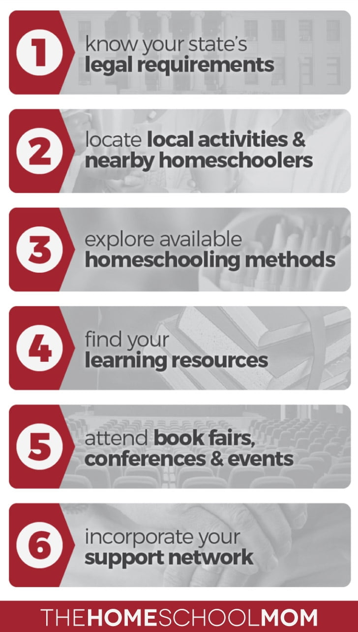 How do I start homeschooling? 6 steps to getting started from TheHomeSchoolMom